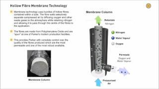 Nitrogen Membrane Technology. Produce Nitrogen from Compressed Air (Animation)