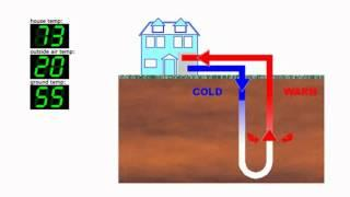 How does a Geothermal Heat Pump work and Water Furnace FAQs