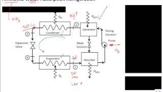 Intro Absorption Refrigeration