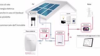TESLA POWERWALL: Immagazzinare energia per una casa sostenibile