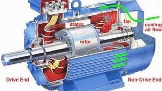 Induction Motor Working Principle Animation