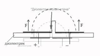 Electrogravity