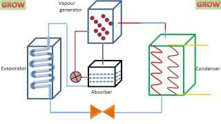 VAPOUR ABSORPTION REFRIGERATION SYSTEM ! LEARN AND GROW