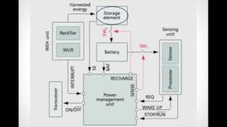Wireless energy harvesting