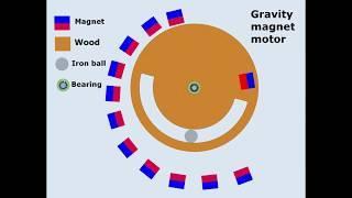 Gravity magnet motor