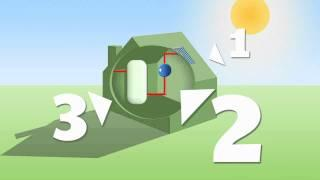 Solar Thermal : How it works-video