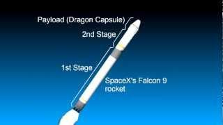 How a Rocket Works/Earth to Space Eg SpaceX Falcon 9 and Dragon