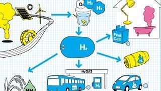 Jon-Eric's class: Hydrogen Cars and Alternative Fuels part 1