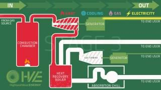 Highland West Energy Combined Heat and Power System
