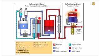 Parker Balston H2PEMPD - Hydrogen Generator for Gas Chromatography (Animation)