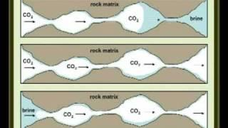 Geologic Carbon Sequestration: Mitigating Climate Change by Injecting CO2 Underground