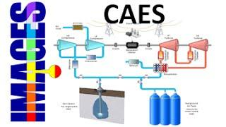 CAES - Compressed Air Energy Storage -  IMAGES Project - animation
