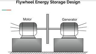 Flywheels as Green Energy Storage Devices