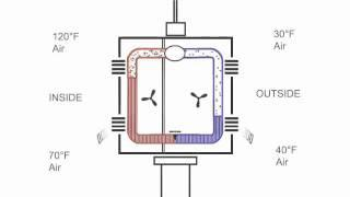 How Air Conditioning Works Animation--Part 3 of 3 (Heat pump and geothermal)