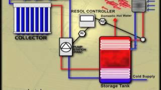 Solar Home Heating with Forced Air Furnace