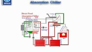 Absorption Chiller Animation part 1