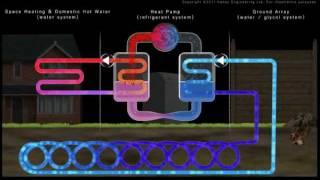 How A Ground Source Heat Pump Works (HD)