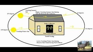 DIY Mounting Solar Furnaces