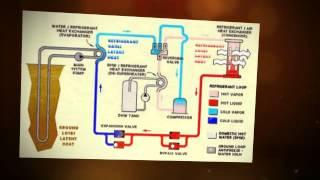 How Does a Geothermal Heat Pump Work? Find out here.
