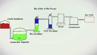 Biogas digester animation