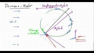 Beispiel für Auftrieb und Strömungswiderstand am Darrieus-Rotor