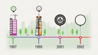 History of Green Building