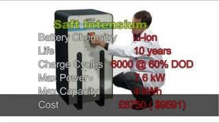 Prices of Battery Energy Storage Systems for Homes
