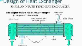 waste heat recovery from boiler blow down