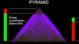 Pyramid Torsion Field Power ~ Sunspots