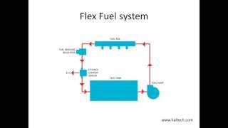 6Speed's Lectures: Alternative fuels
