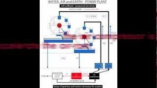 FREE ENERGY AIR RAM - using air water gravity selfrunnign hydraulic perpetual power plant