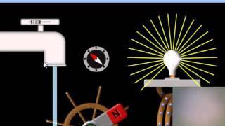 Physics: Faraday Law Generator Urdu/Hindi
