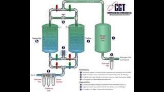 How PSA Nitrogen Generators Work