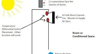 DIY Circuit Component Placement for Active Solar Furnaces