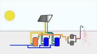 Animation of Solar Hot Water Heating System